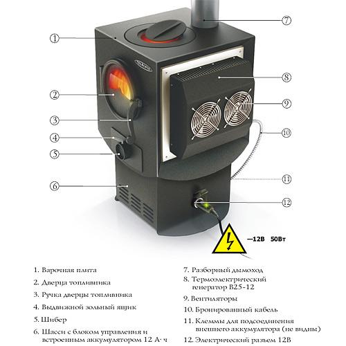 электрогенерирующая печь