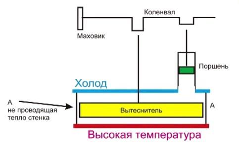 Схема низкотемпературного двигателя Стирлинга