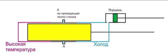 Схема высокотемпературного двигателя Стирлинка