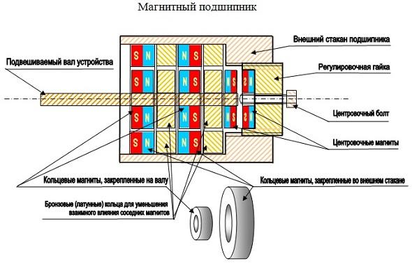 Схема магнитного подвеса на постоянных магнитах