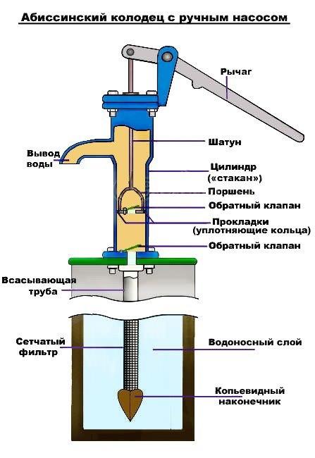 Как сделать воду мягкой в скважине
