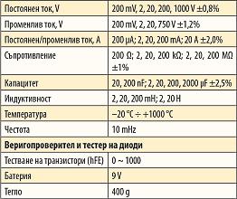 Цифровые мультиметры и клещи Fervi
