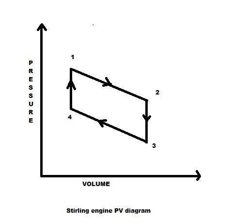 Как сделать двигатель Стирлинга в домашних условиях?