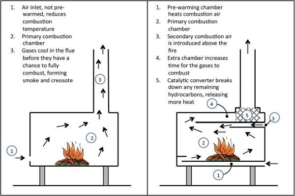 Как увеличить кпд банной железной печи